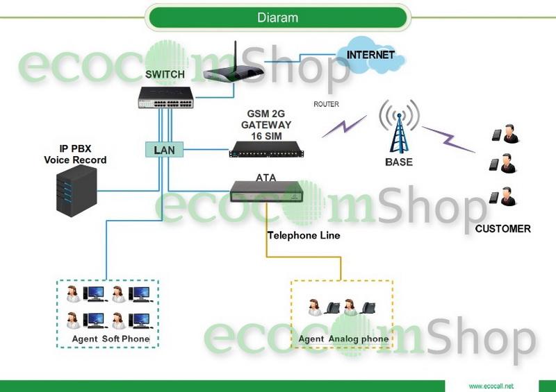 ผลงานติดตั้งระบบ VoIP บริษัท เร่งรัดหนี้สิน เชียงราย - 3G